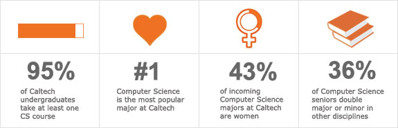 95% of Caltech undergraduates take at least one CS course. Computer Science is the most popular major in Caltech. 43% of incoming Computer Science majors at Caltech are women. 36% of Computer Science seniors double major or minor in other disciplines.